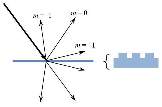 光线分解为不同的衍射级。