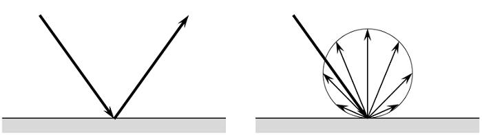 镜面反射和漫反射原理图。