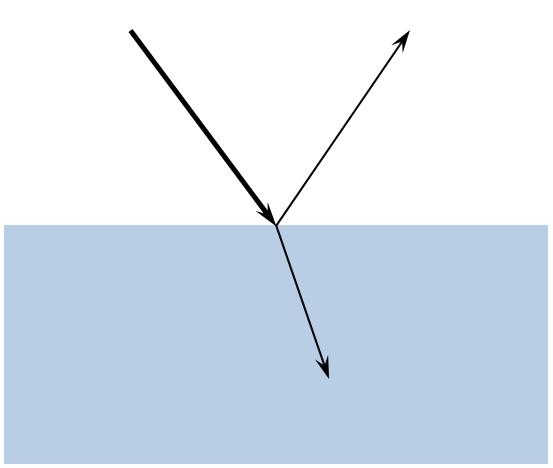 光线的折射与反射图。