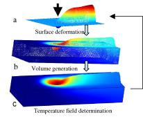 Laser welding simulation using OpenFoam
